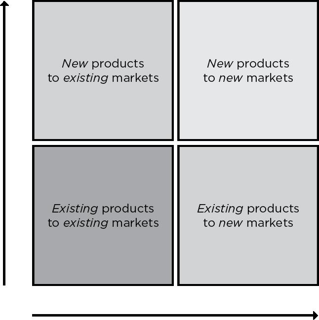 ansoffs-four-strategies
